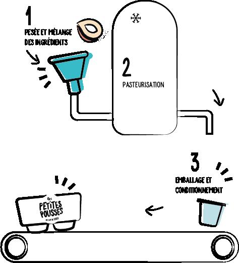 Fabrication dessert lait de coco et sucre de canne